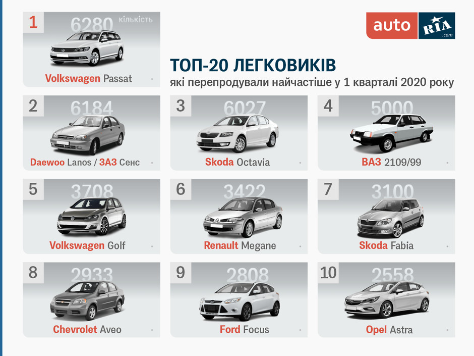 Самые востребованные авто в Украине за первый квартал 2020 года