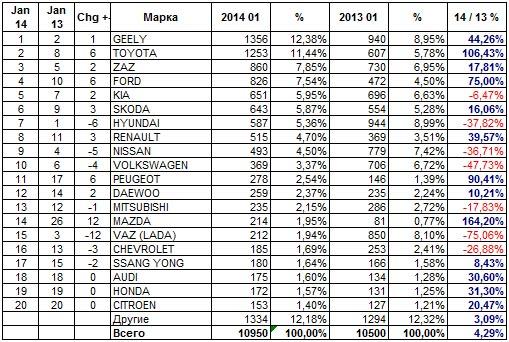 Продажи новых автомобилей в Украине в январе 2014 года
