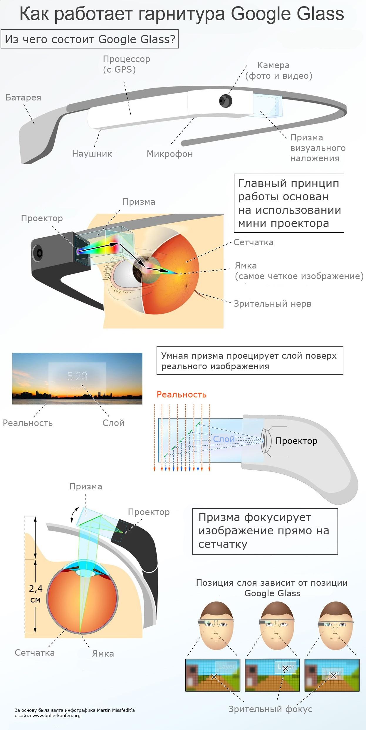 Как на самом деле работают Google Glass (ИНФОГРАФИКА)