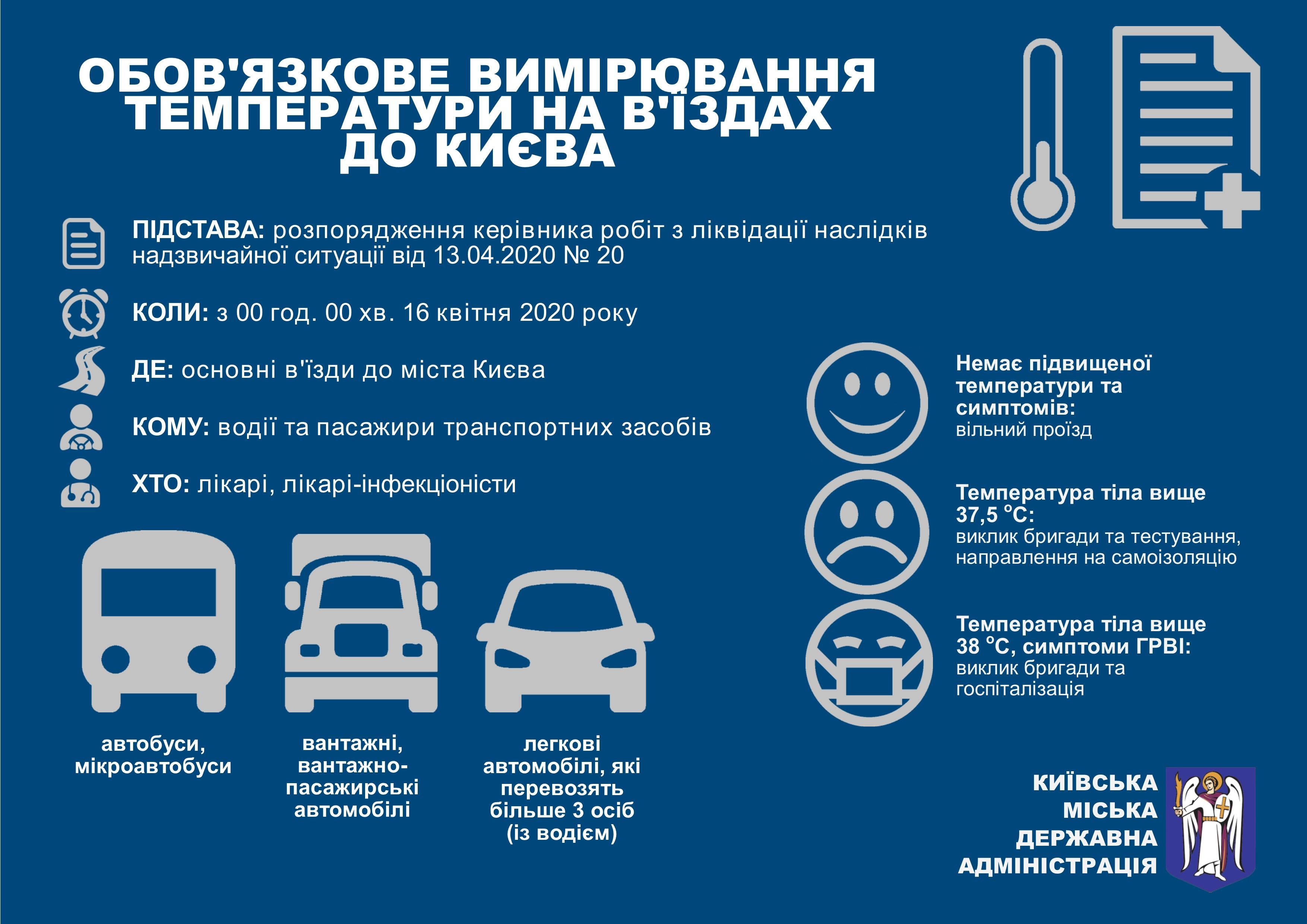 В мэрии Киева пояснили усиление проверок с 16 апреля: Инфографика