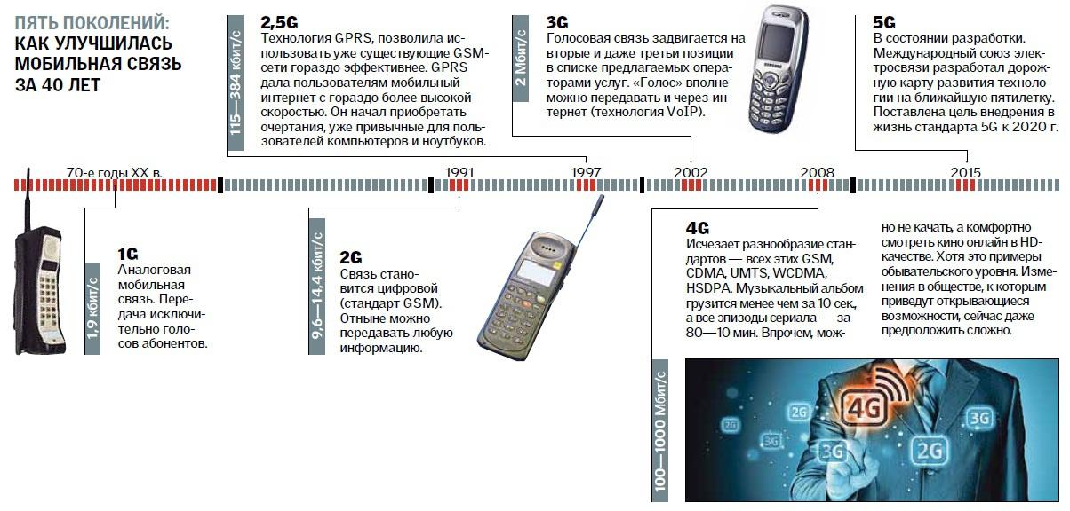 Как развивалась мобильная связь в Украине