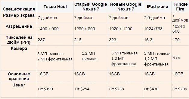 Сравнительная таблица стоимости планшетов