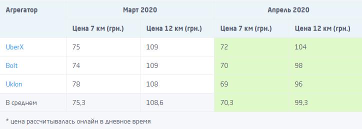 Карантин в Киеве: Цены на такси снизились