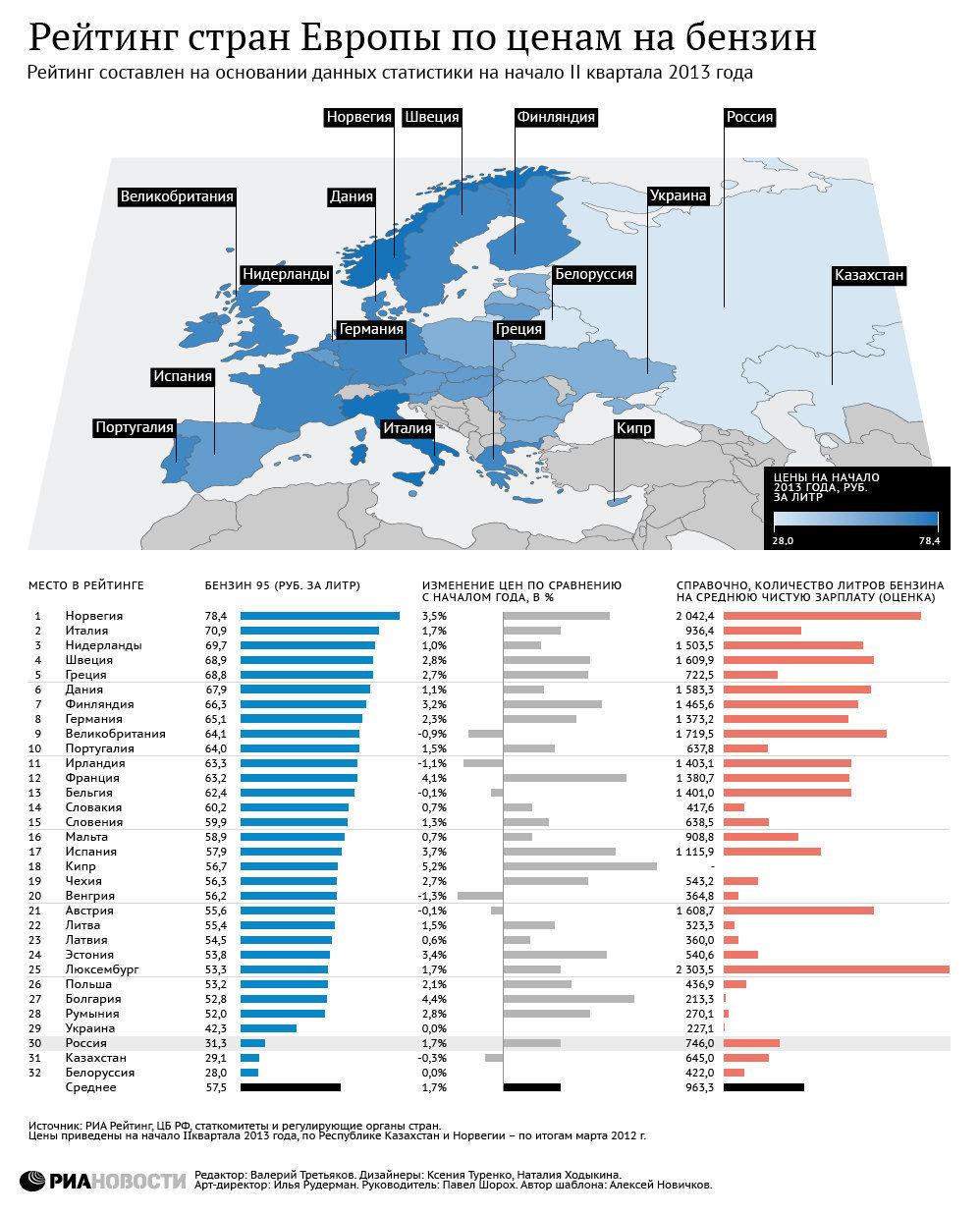 Сравнение цен на бензин в Европе, России и Украине