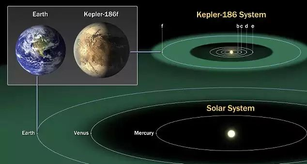 Сравнение Земли и Kepler-186F