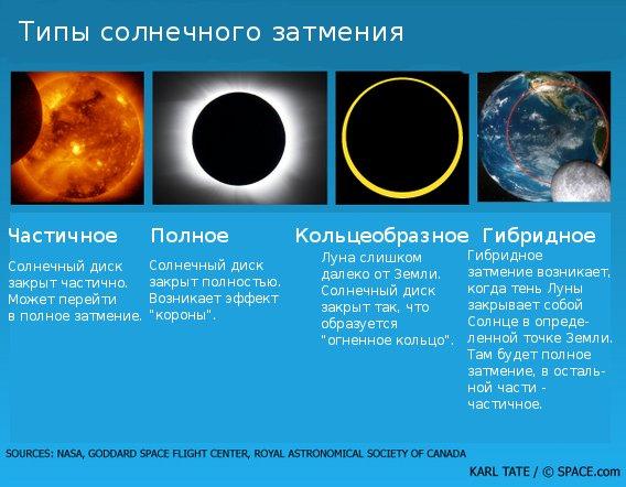 Типы солнечных затмений