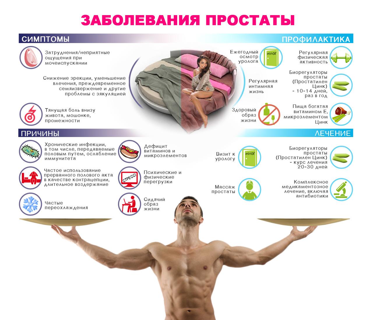 простатит симптомы и способы лечения