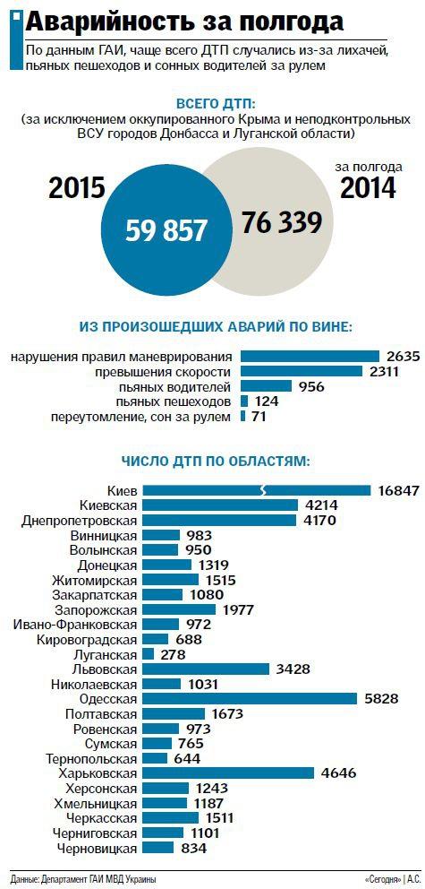 Статистика аварий в Украине