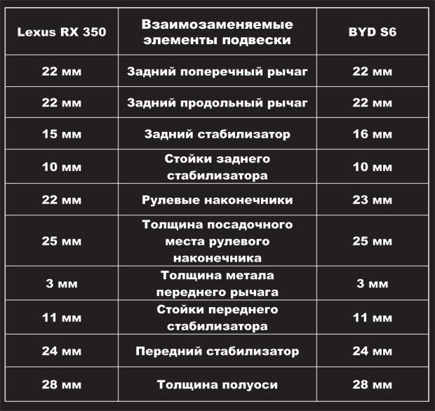 Результаты замеров деталей конструкции S6 и RX