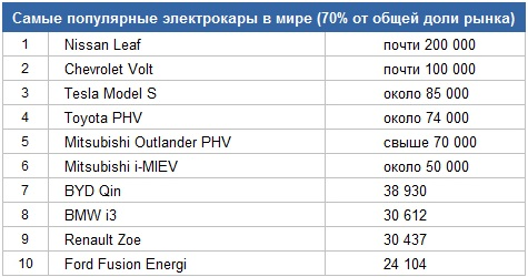 Самые популярные электрокары