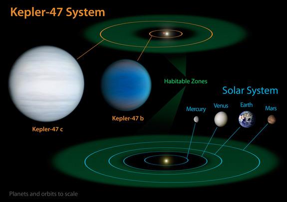 Сравнение Солнечной системы с системой Кеплер-47
