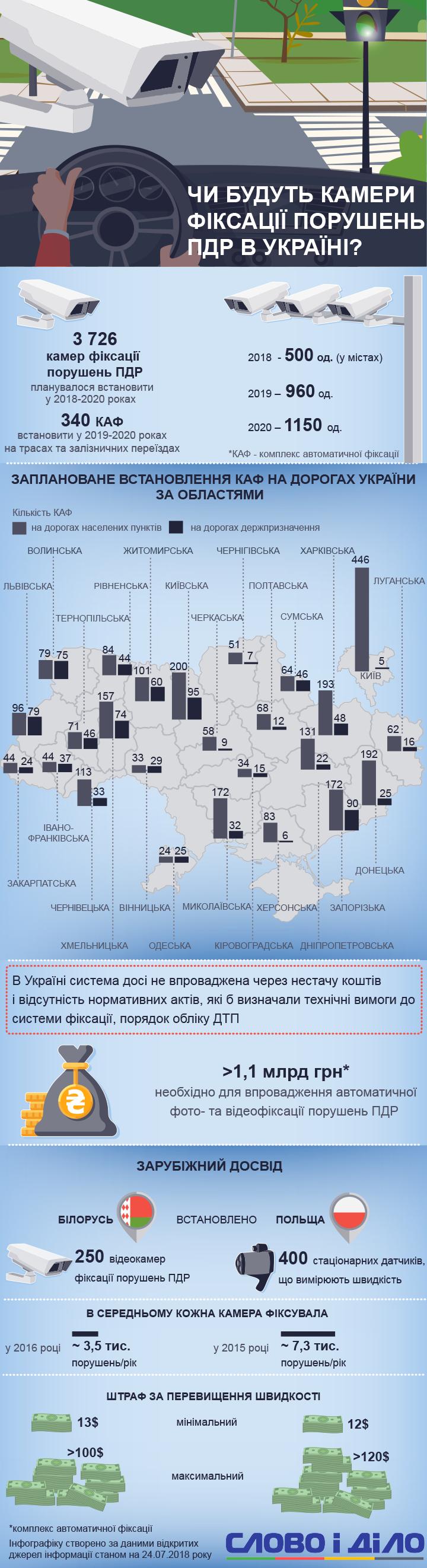 Будет ли в Украине видеофиксация нарушений ПДД