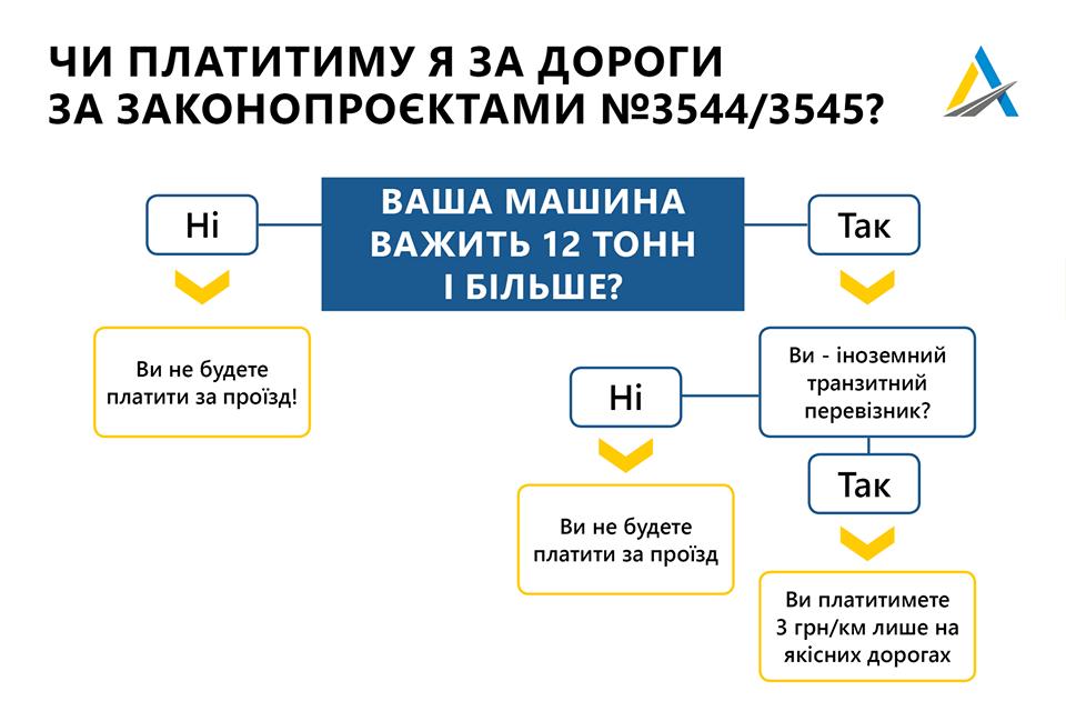 В Укравтодоре пояснили, кто обязан платить за проезд по украинским трассам