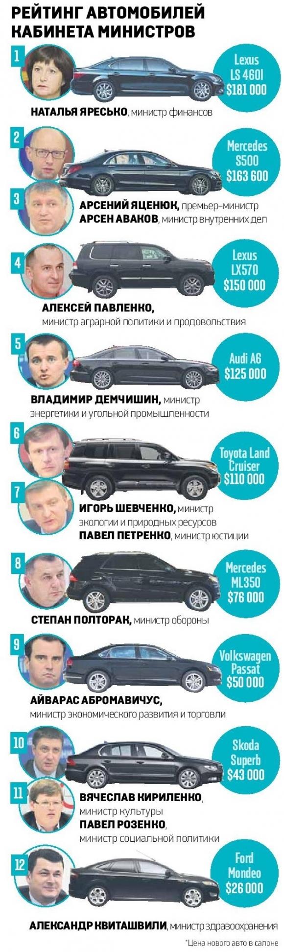 Рейтинг автомобилей министров