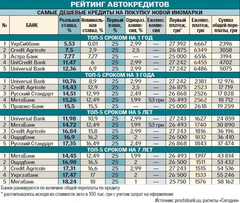 Топ-предложения по автокредитам в Украине