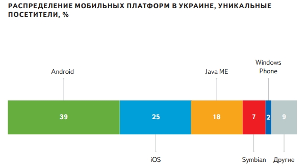 Популярность мобильных платформ