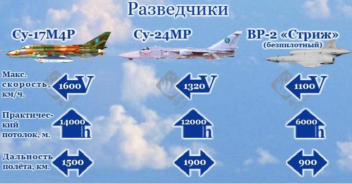 Разведовательная авиация Украины