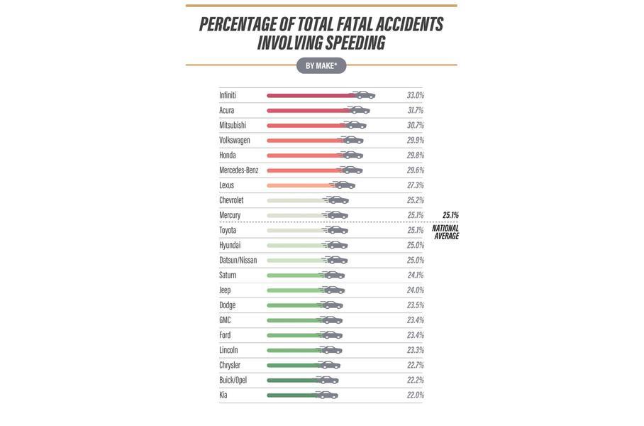 Рейтинг марок авто, попавших в ДТП в связи с превышением скорости