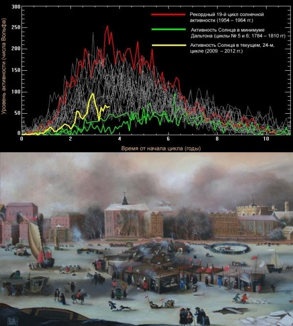 Землю ждут холодные зимы из-за ленивого Солнца - ТЕХНО