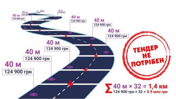 Поэтому дорогу разбили на участки по 40 метров