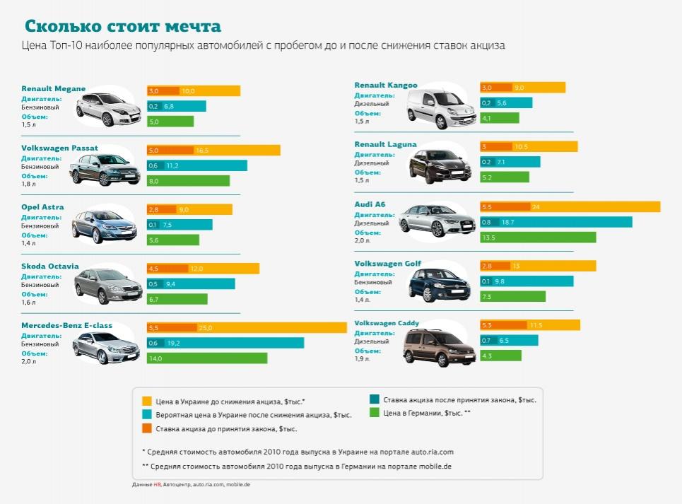 Десятка авто, цены на которые существенно снизятся