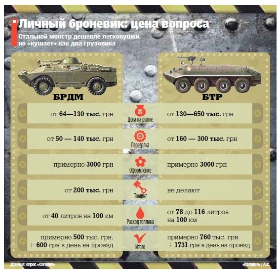 Сколько стоит броневик в Украине