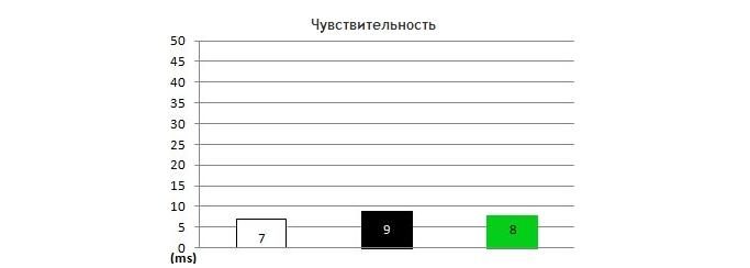 Время отклика матрицы - тест