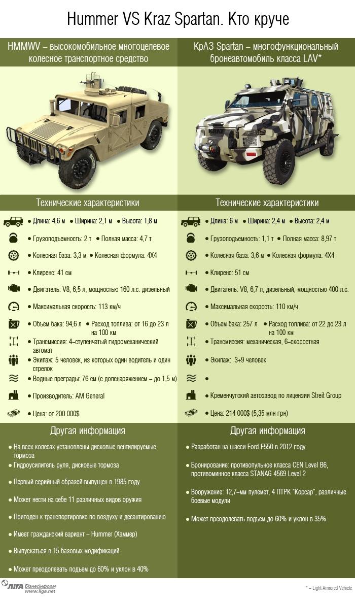 Сравнение броневиков