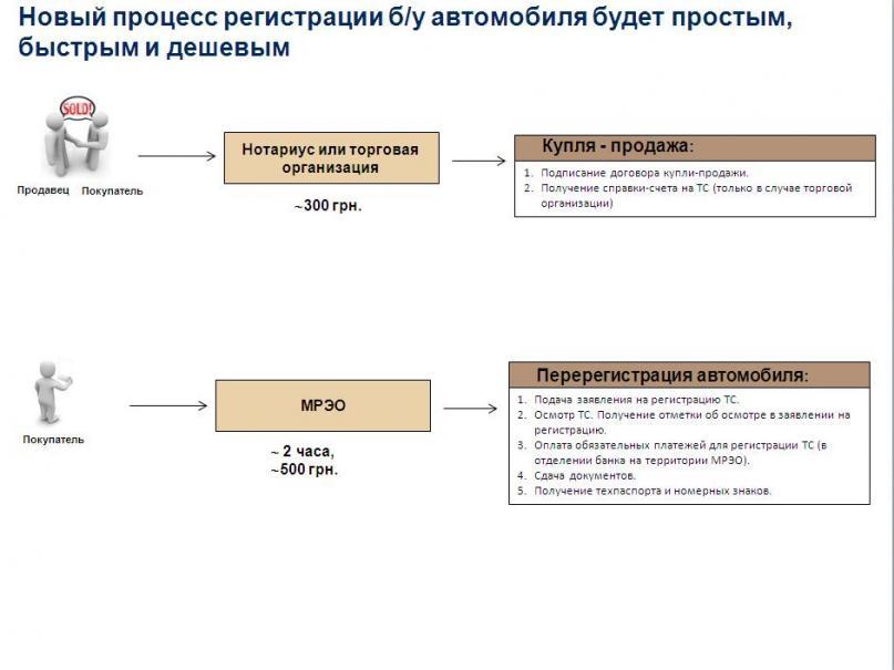 Как будет проходить перерегистрация с 1 января 2013 года