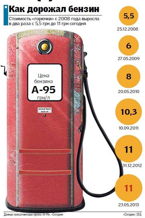 Как дорожал 95-ый бензин с 2008 по 2013 год