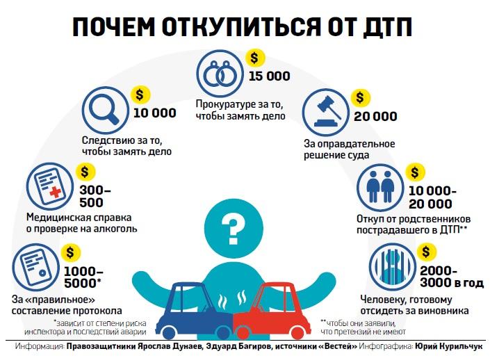 вину в ДТП vesti.ua