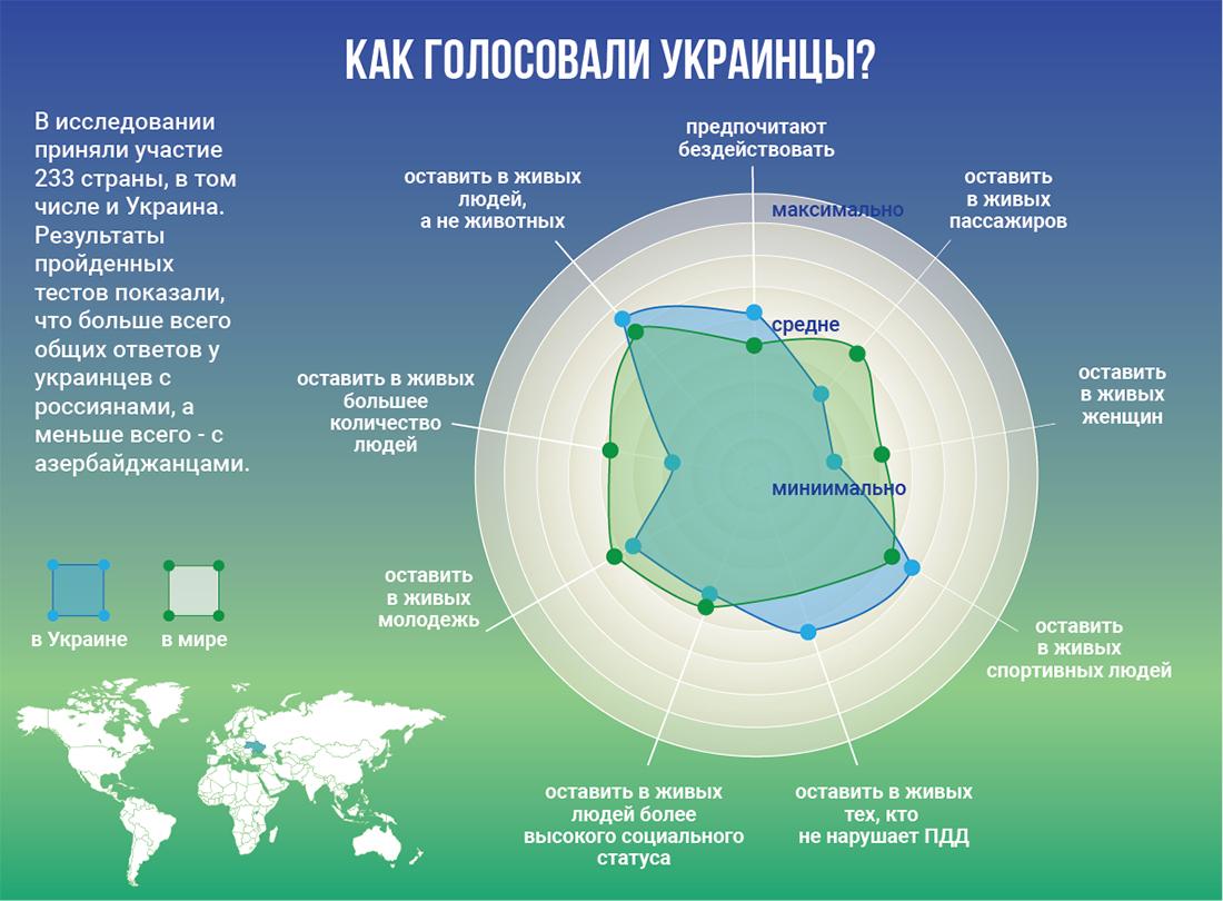 Украинцы отдавали приоритет справедливости над количеством спасенных