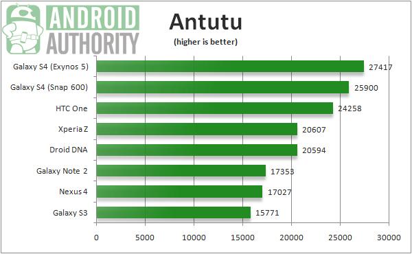 Результаты баллов в бенчмарке Antutu