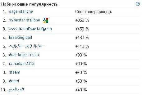Набирающие популярность запросы в мире