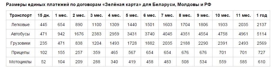 Стоимость договоров для стран СНГ