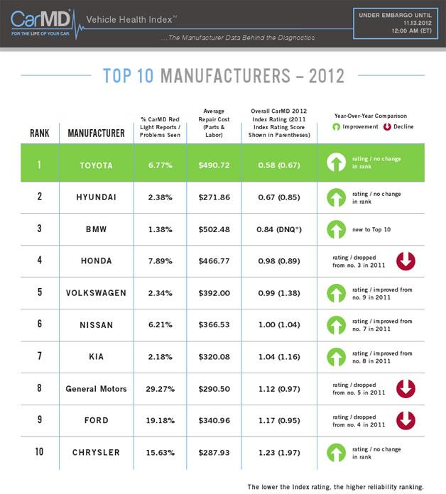 ТОП-10 производителей по надежности авто в США
