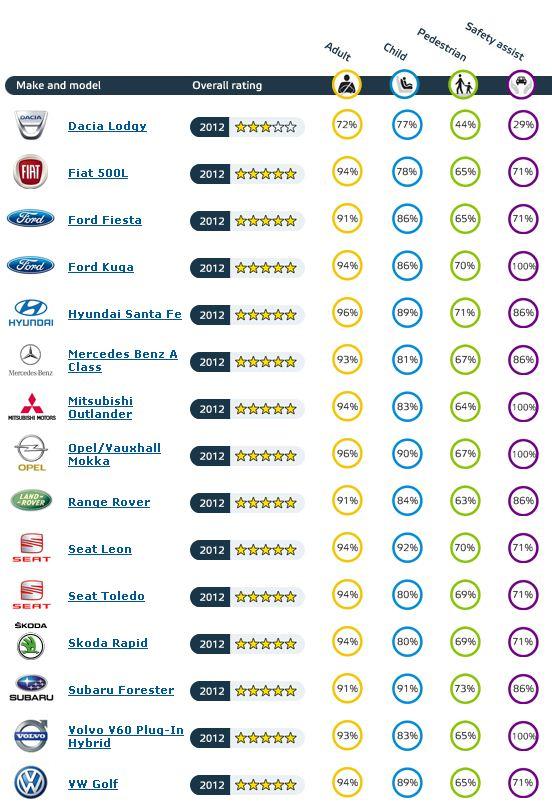 Итоги краш-тестов Euro NCAP (ноябрь 2012 года)