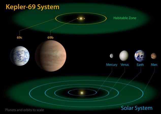 Сравнение планет