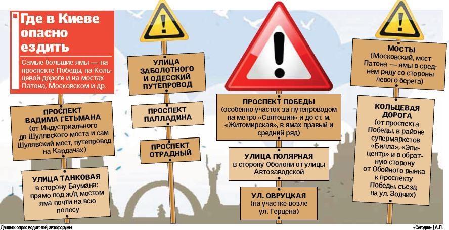 Где в Киеве опасно ездить