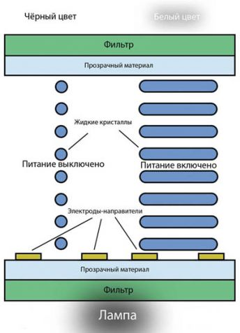 IPS матрица: принцип действия
