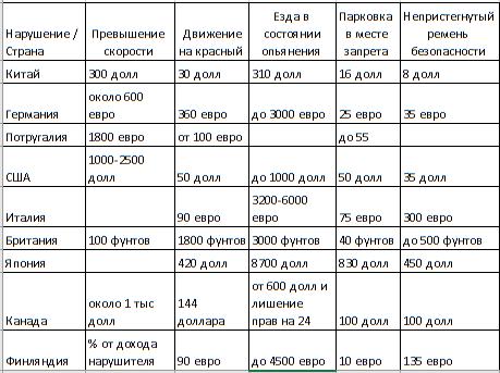 Таблица штрафов в разных странах