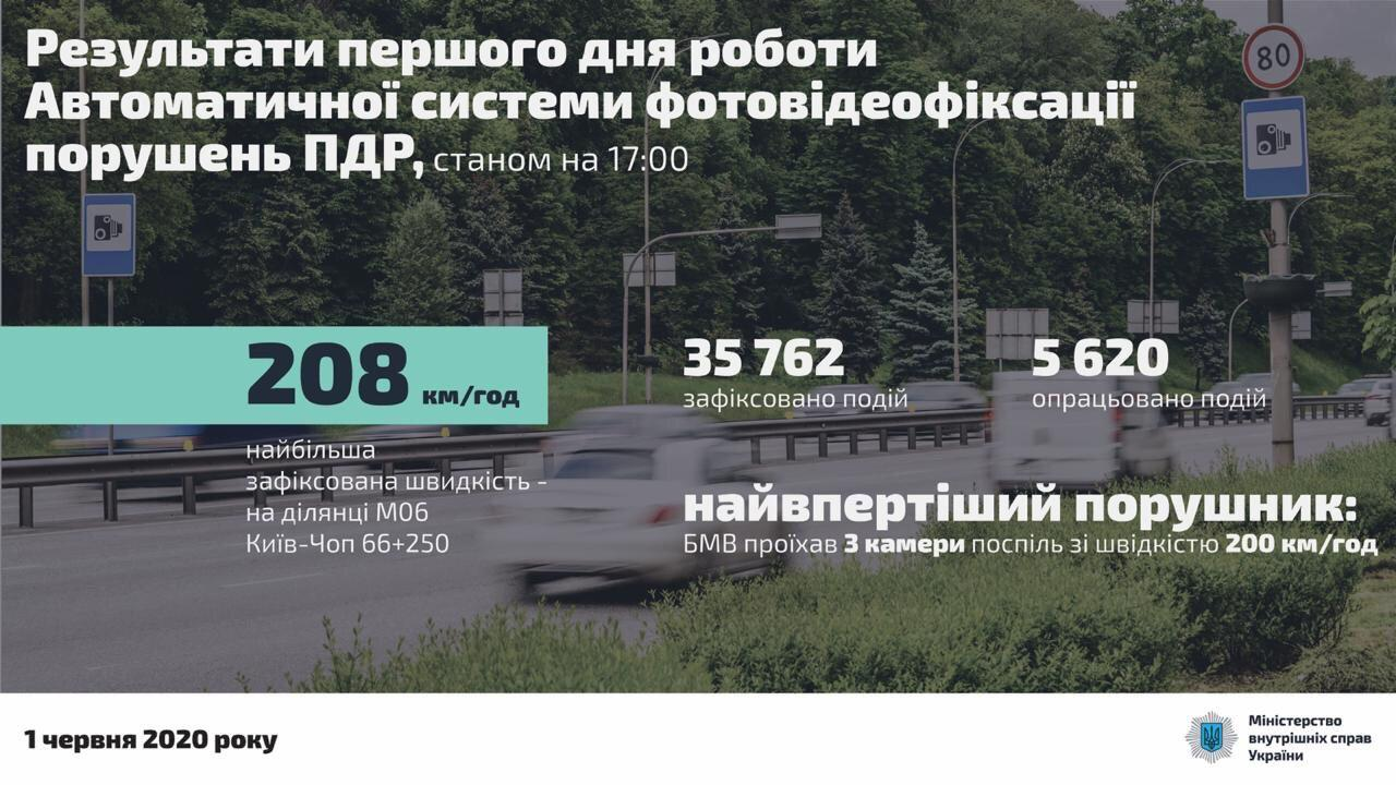В МВД подвели первые итоги работы камер видеофиксации ПДД