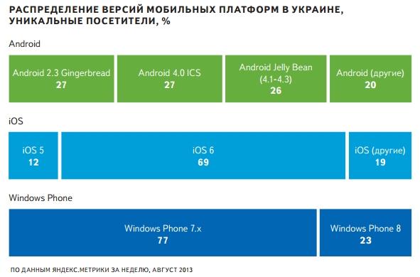 Распределение версий мобильных платформ в Украине