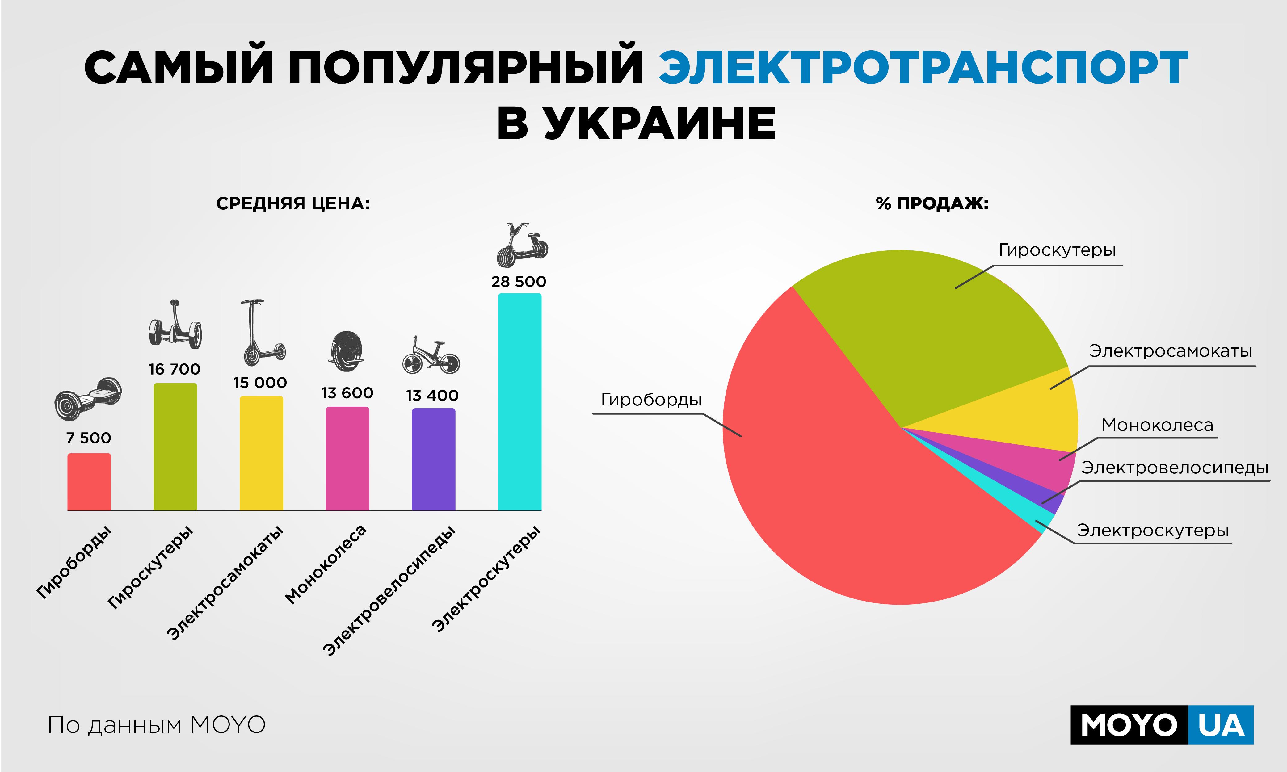 Какой электротранспорт самый популярный в Украине