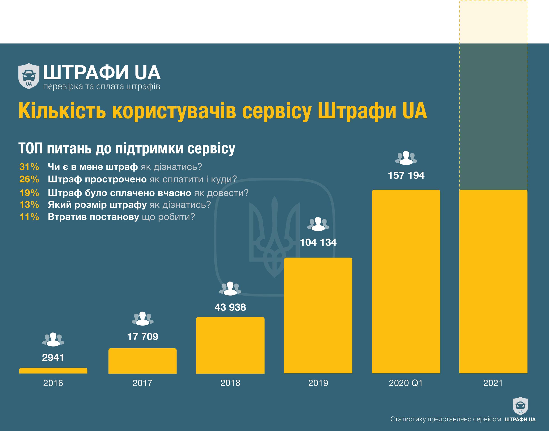 Украинские водители смогут проверить штрафы в мобильном телефоне