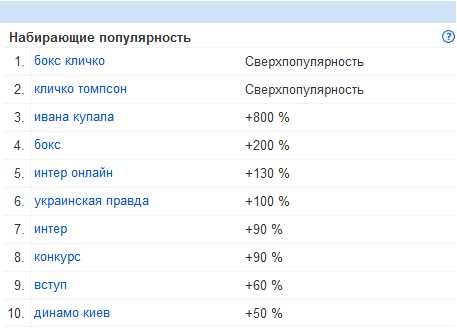 Запросы по Украине