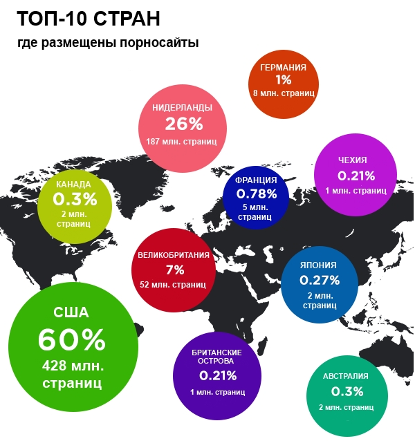 ТОП-10 стран по числу порносайтов