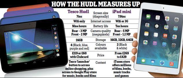 Планшет Tesco Hudle