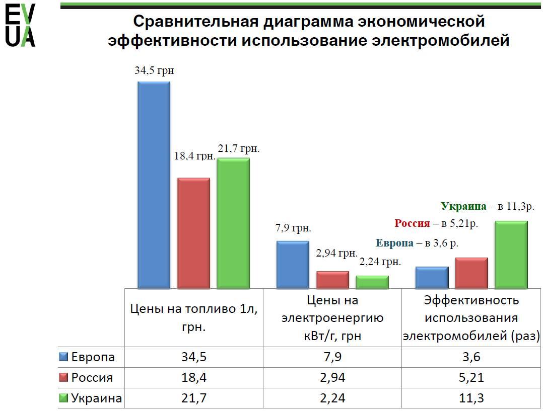 Оценка эффективности автомобилей