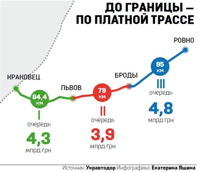 Отрезок дороги от Ровно до